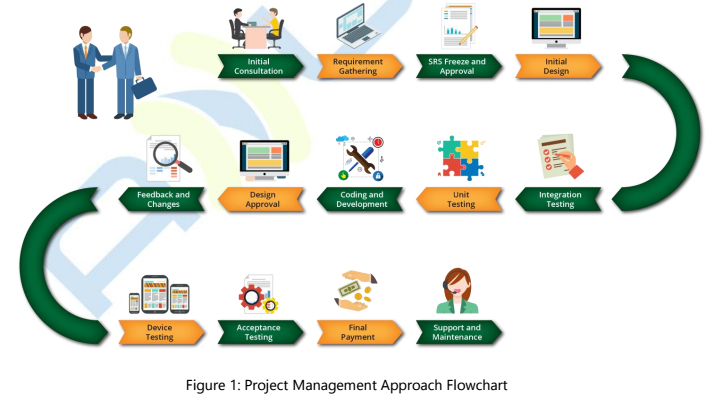 apps project management workflow 11012016a